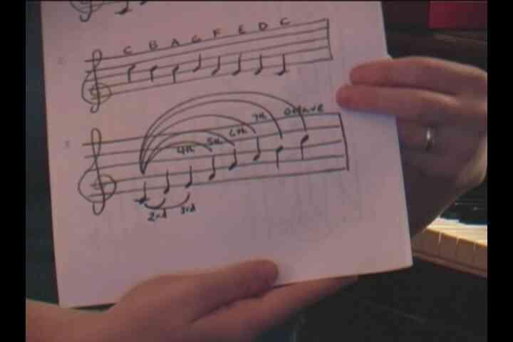 Cómo Cantar Intervalos: Canto a primera Vista lo Basico