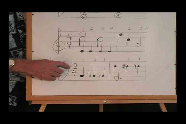 ¿Cuáles son las Alteraciones en la Música de la Hoja?
