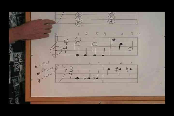 La Comprensión De La Notación Rítmica & Trimestre De Notas?