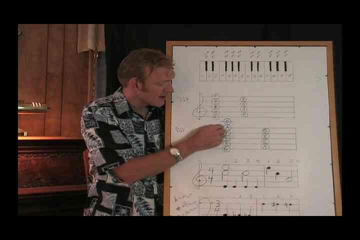 La comprensión de las Líneas adicionales en la Música