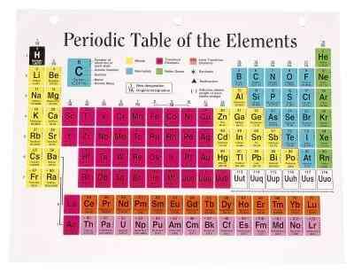 Comunes de los elementos del grupo 16 los elementos del grupo 16 de la tabla periodica de los elementos oxigeno azufre selenio telurio y polonio grupo 16 es tambien conocido como el oxigeno urtaz Image collections