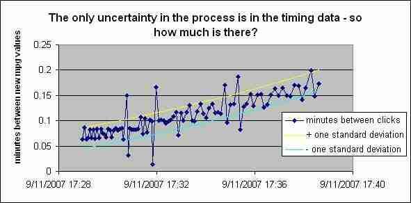 Medida de ralentí del consumo de gas