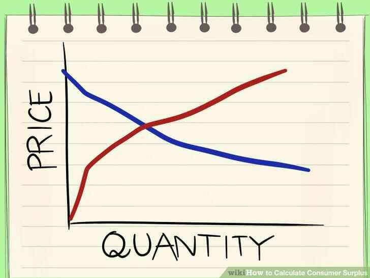 Imagen titulada Calcular el Excedente del Consumidor, el Paso 3
